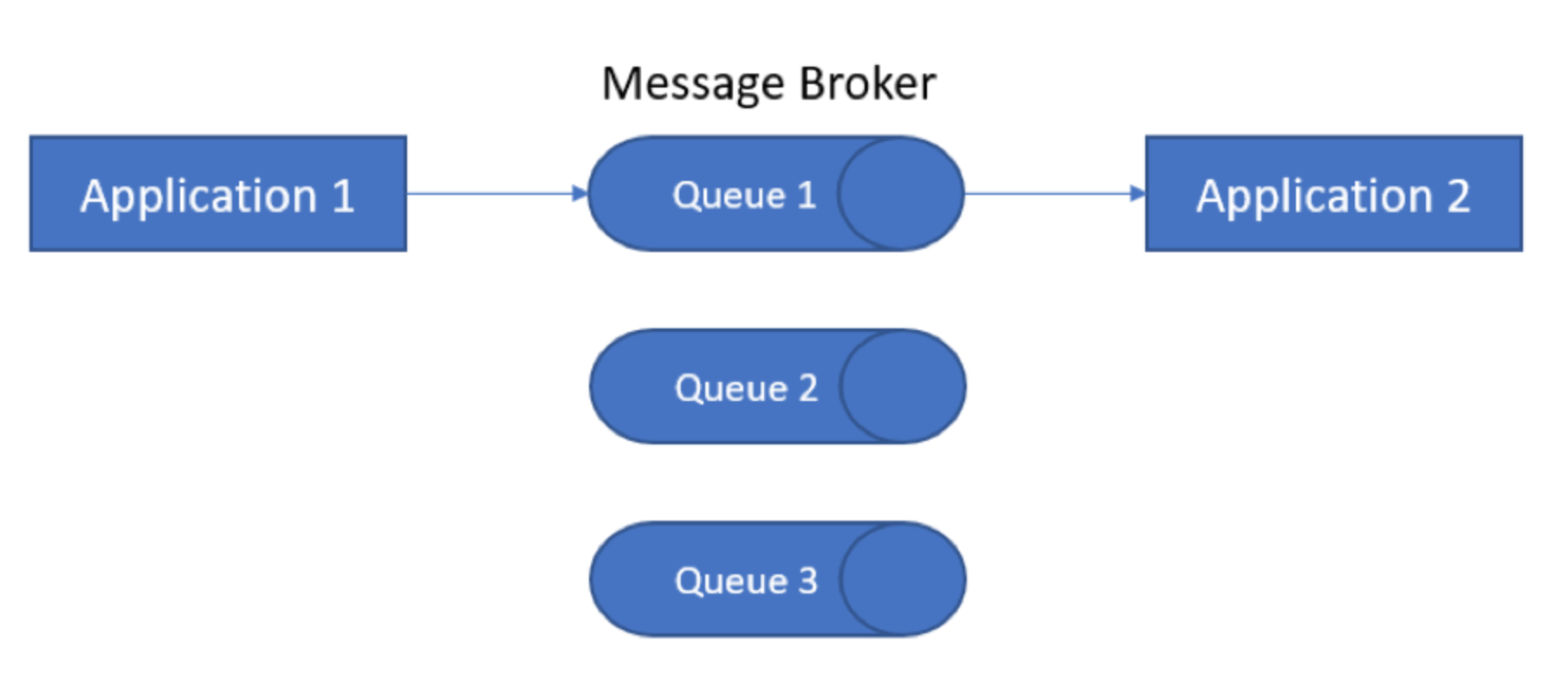 微服务消息代理选型:Redis、Kafka、RabbitMQ