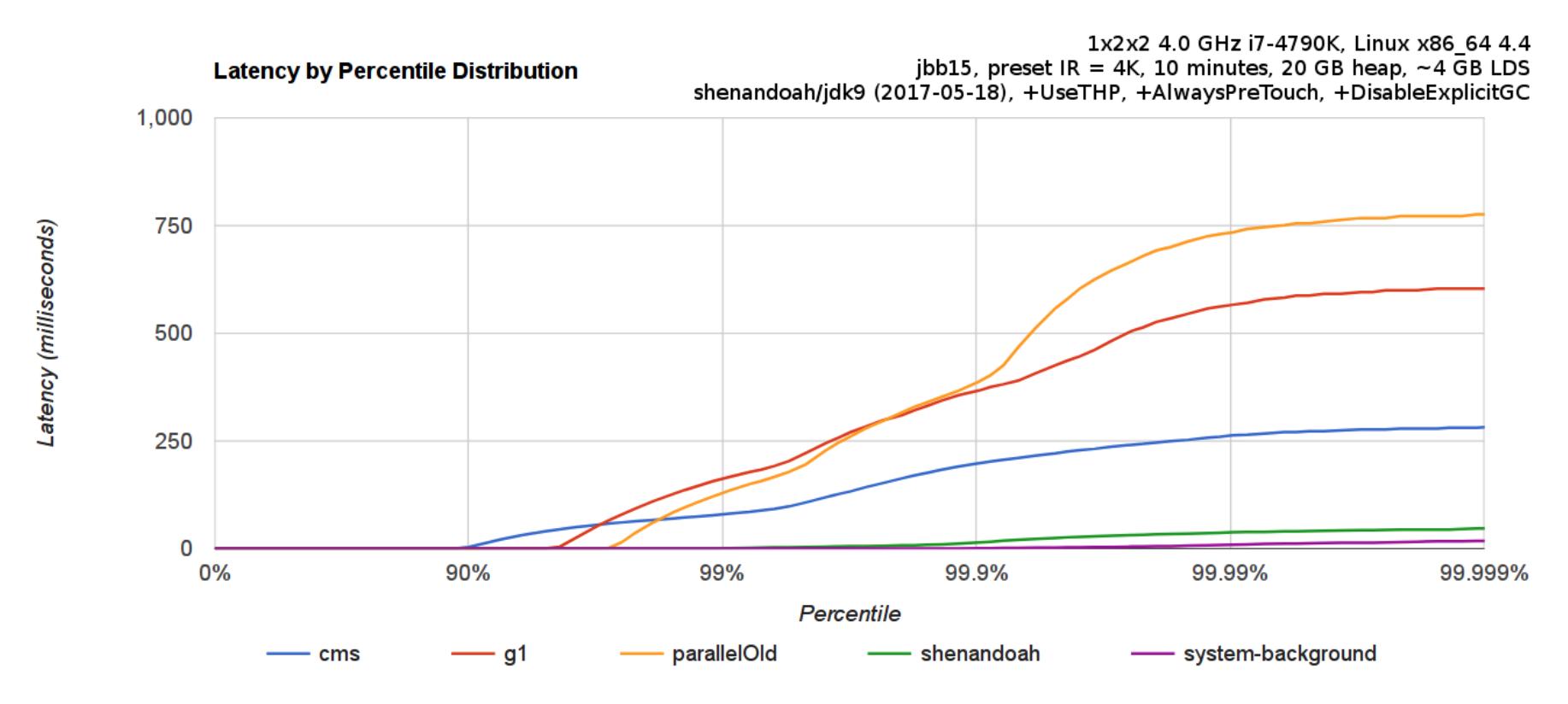 JDK新垃圾收集器-Shenandoah GC