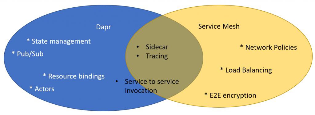 Dapr与Service Mesh的区别