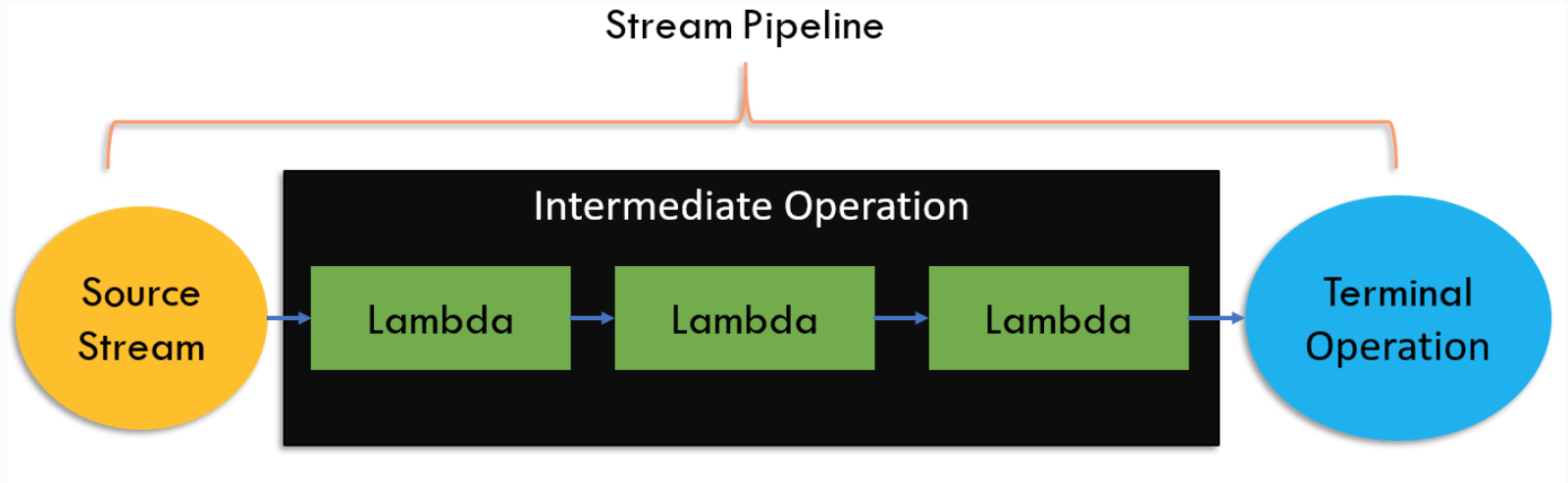 Java Streams:流创建及示例