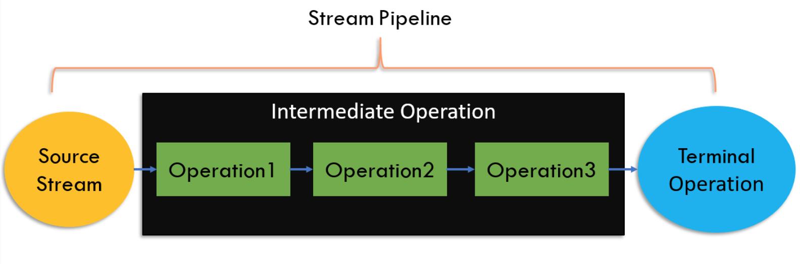 Java Streams:流操作及示例