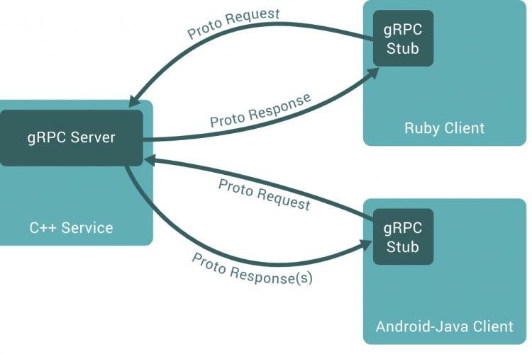 用于微服务通信的gRPC