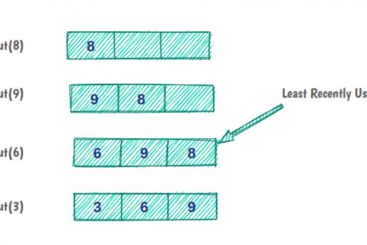 如何在Java中实现LRU缓存