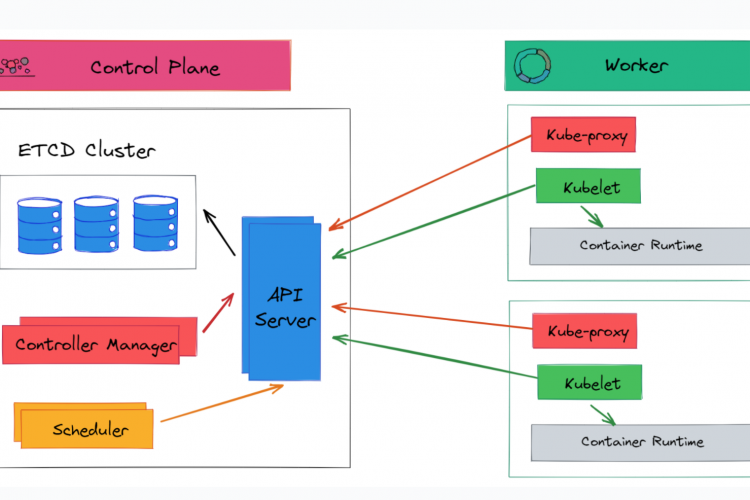 Kubernetes体系结构及其主要组件