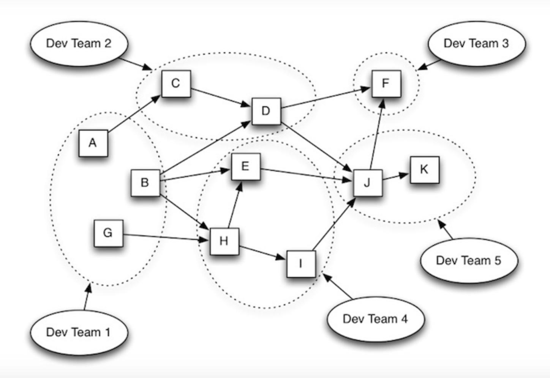 微服务架构:它们是什么以及为什么要使用它们