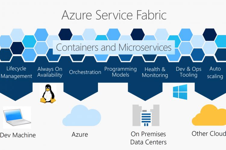 Azure Service Fabric简介