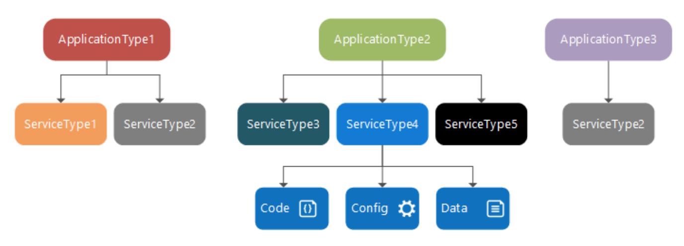 分布式系统平台-Azure Service Fabric